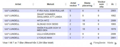 Ulf Lundells låtar som varit med i Svensktoppen