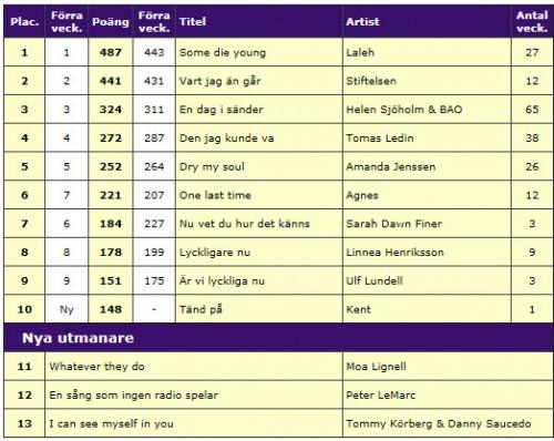 Ulf Lundell på svensktoppen för tredje veckan i rad